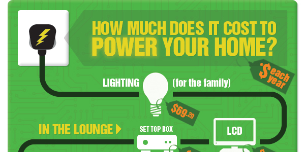 How much does it cost to power your home?
