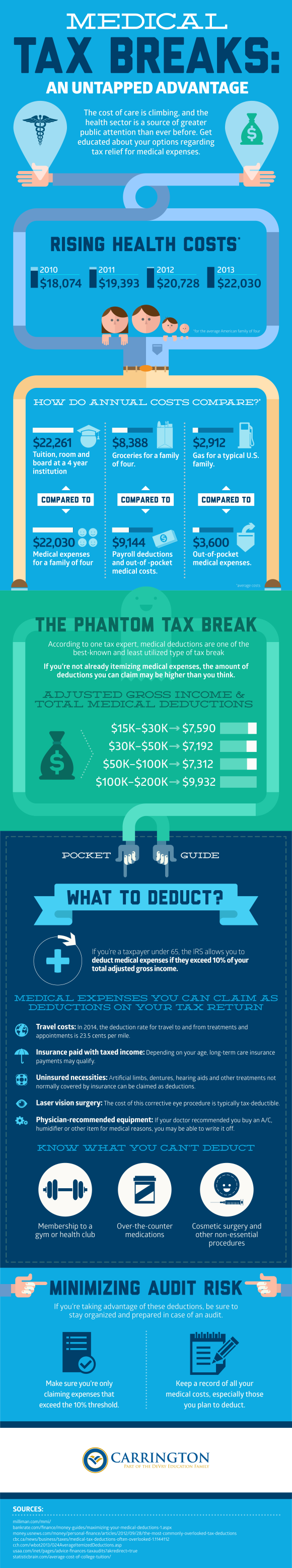 Medical-Tax-Breaks-Infographic (1)